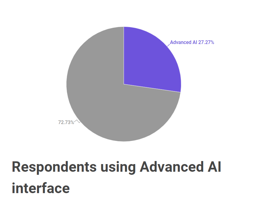 Artificial Intelligence Used by respondents